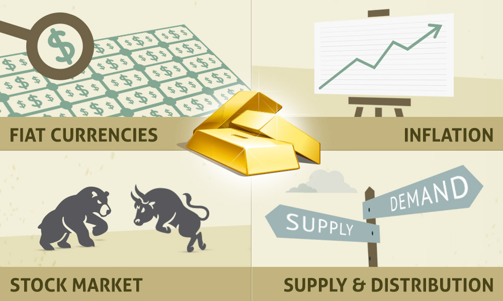 Market Factors Impacting the Price of Gold