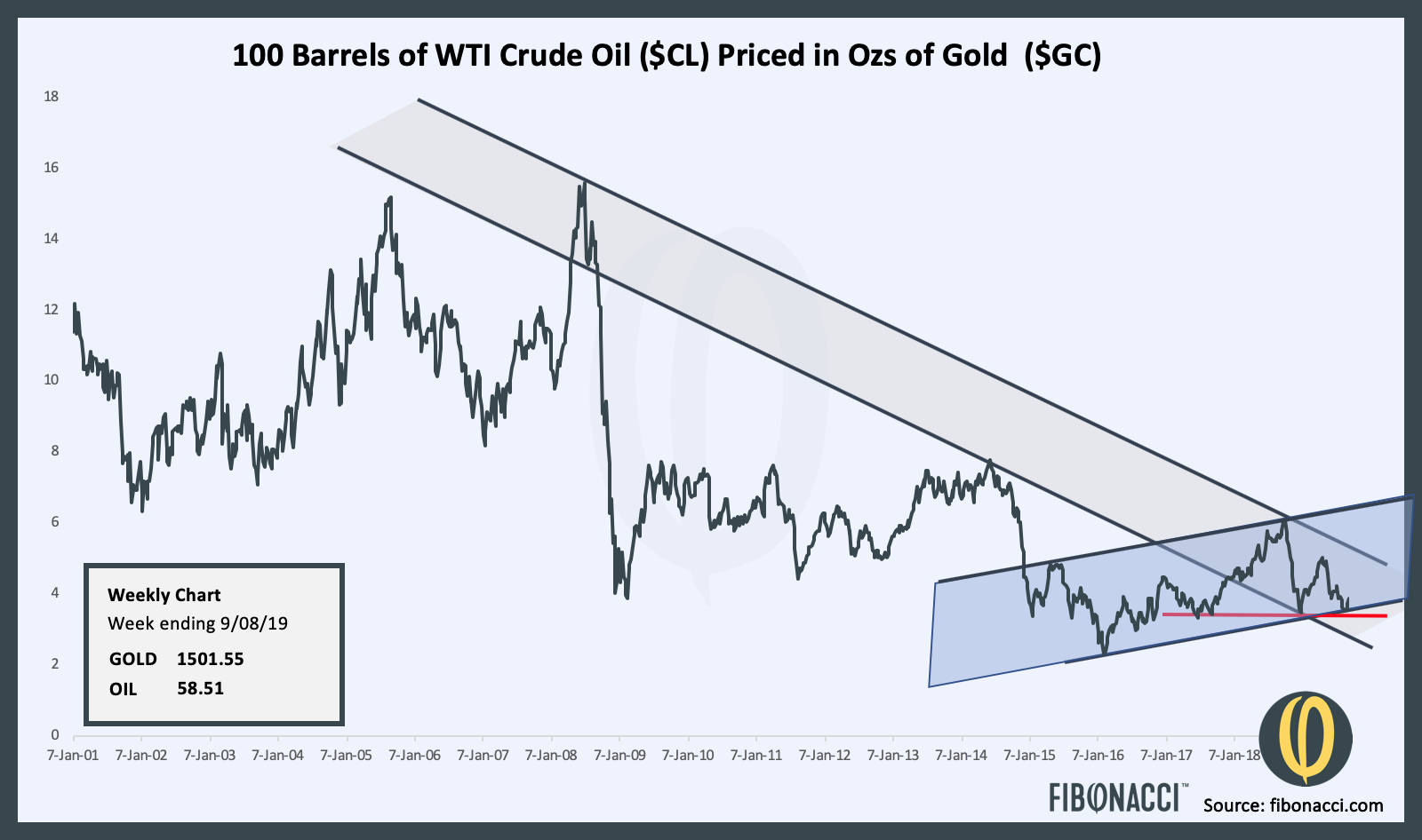 Oil Gold Ratio