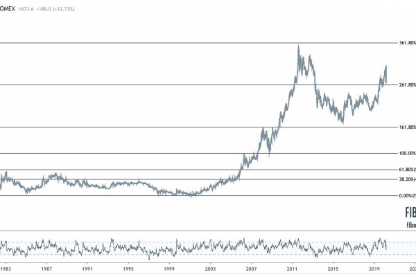 Gold Long Term Chart