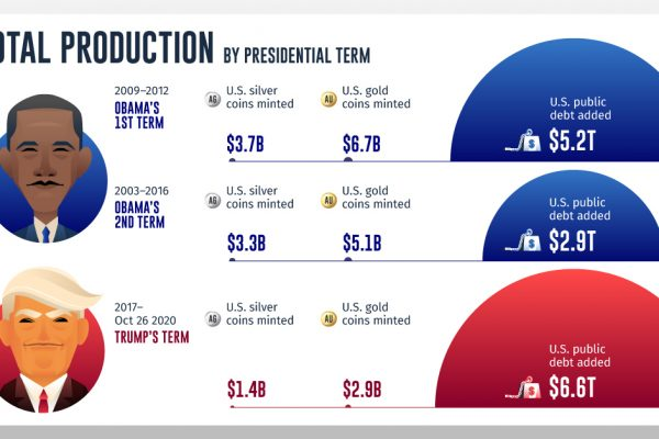 Comparing Debt Growth to Gold and Silver Coin Production During US Presidencies